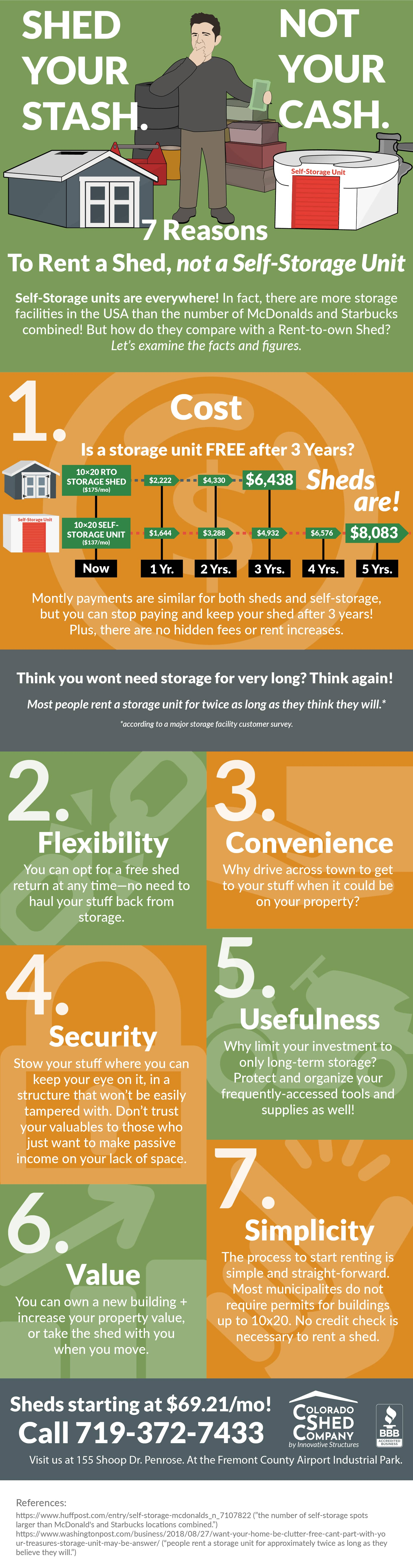infographic about rent to own sheds